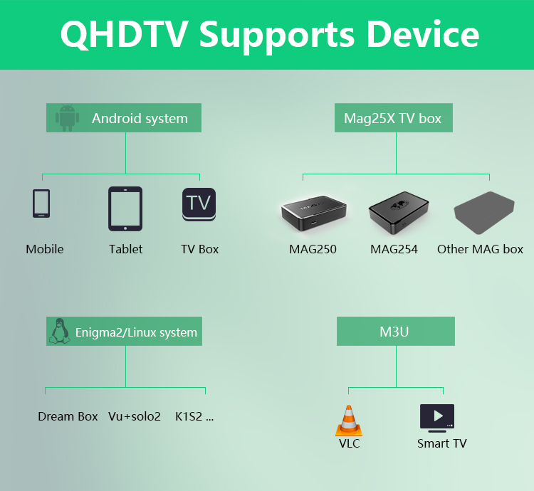 QHDTV support device