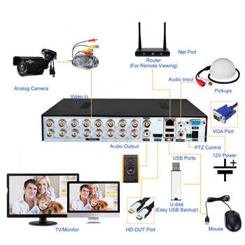 16CH AHD DVR Hybird NVR 1080P 5 IN 1 CCTV Video Recorder XMEye APP For 2MP AHD/CVI/TVI/CVBS Security Camera System