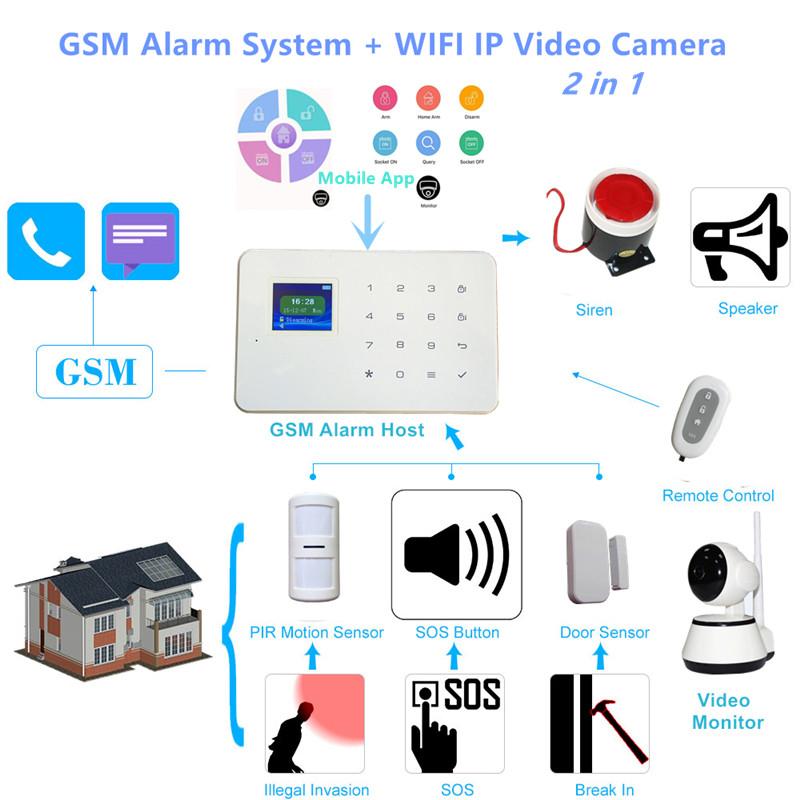 G18 GSM alarm with camera working