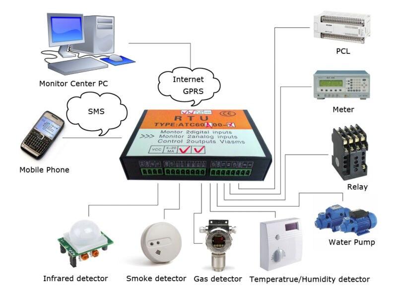 Nueva unidad terminal remota controlador gsm sistema de - Sistema de alarma gsm ...