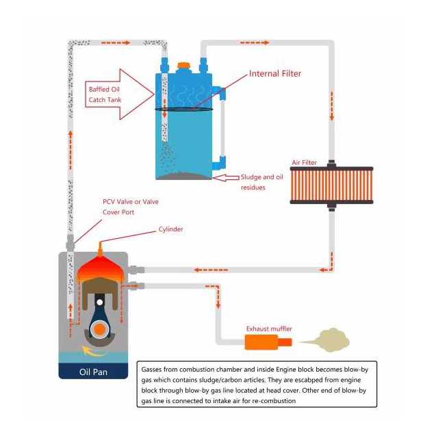Catch can typical installation diagram