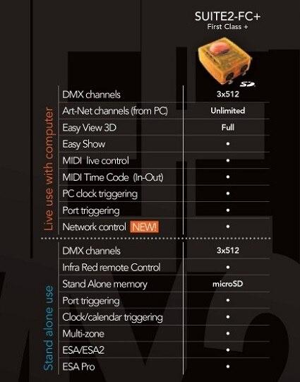 US $769 0 |Litewinsune PC Win7 Window XP USB DMX Controller Software USB  Artnet Interface Full Mode 3D Visualizer DJ Lighting Sunlit FC-in Stage