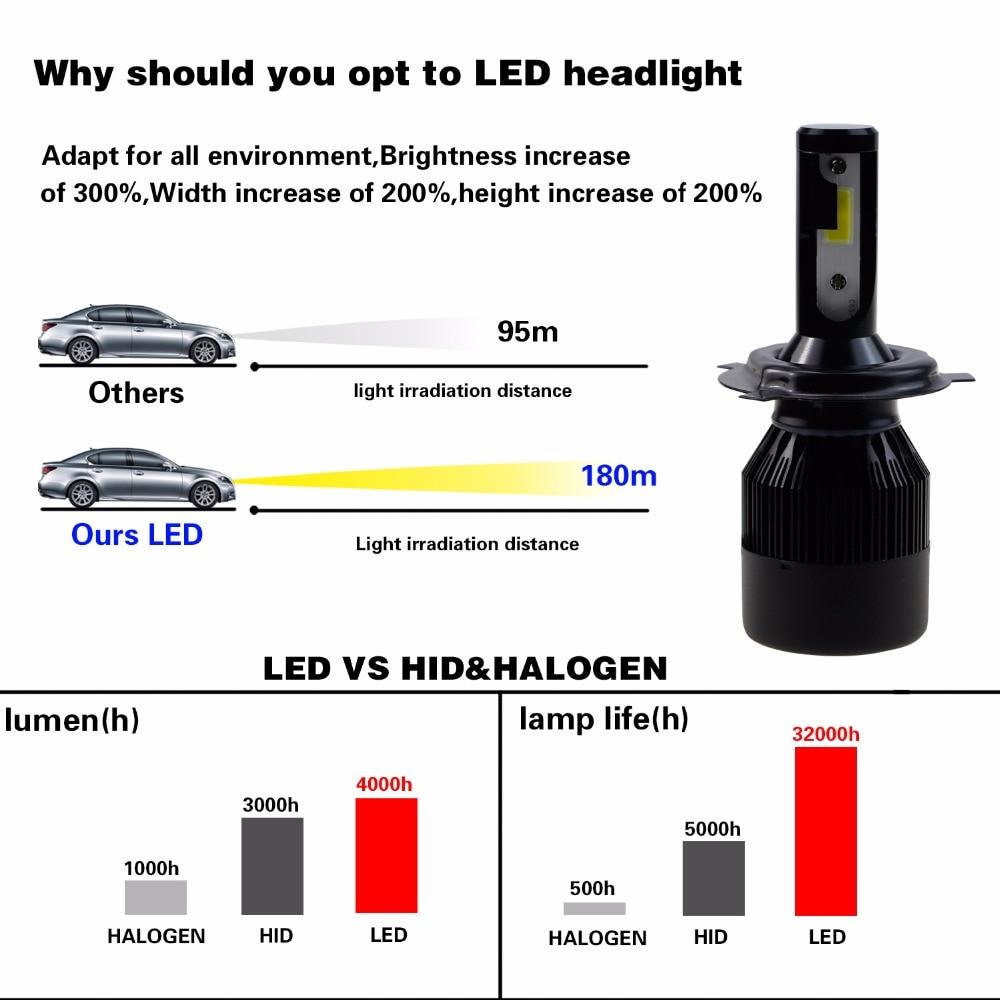 GEETANS 2Pcs H4 LED H7 H11 880 H3 9004 9005 9006 H1 COB - Φώτα αυτοκινήτων - Φωτογραφία 4