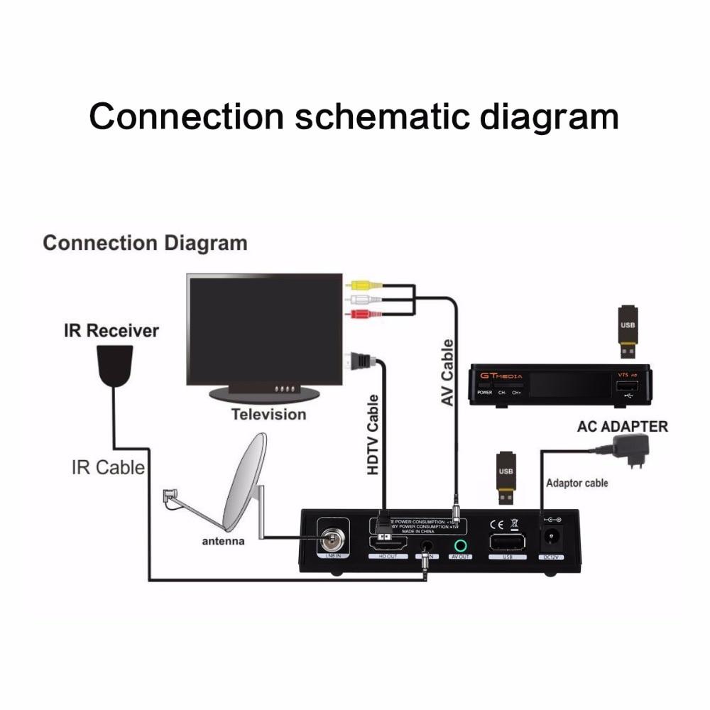 1 Year Europe Spain DE Cline Server Genunie Freesat GTmedia V7S HD DVB-S2  Satellite Receiver Full HD 1080P With USB WiFi 10pcs