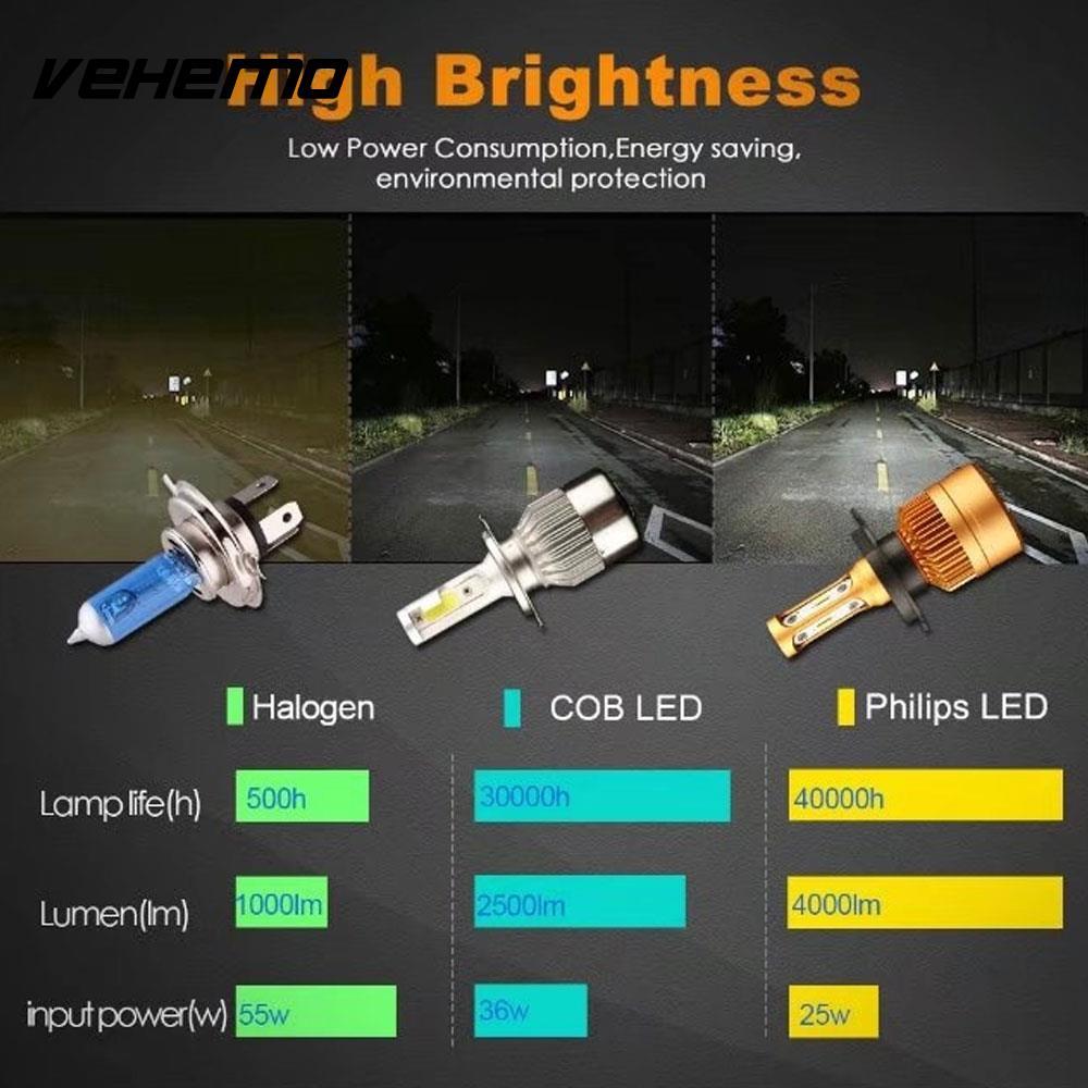S2 H7 High Power Universal LED Fog Light Automobile Light Bulbs Safety Car Styling LED Headlight Car Accessories