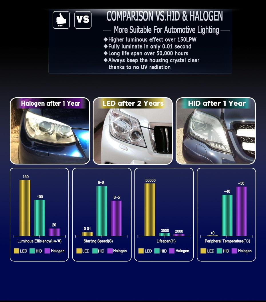 CNSUNNYLIGHT LED H4 H7 H11 H8 H1 H3 9005 9006 HB4 Car Headlight Bulbs Adjustable Beam 60W 9000LM each Pair 6000K Auto Light 12v 24v (16)