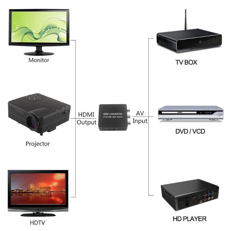 Mini DC 5V HDMI Adapter AV/CVBS RCA Port Composite to HDMI Video Output Converter Adapter Output HDMI 1080P 60HZ/720P 60HZ
