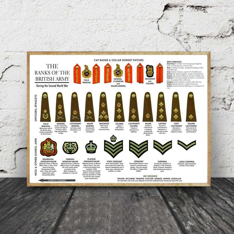 The Ranks of The British Army Second World War Art Canvas
