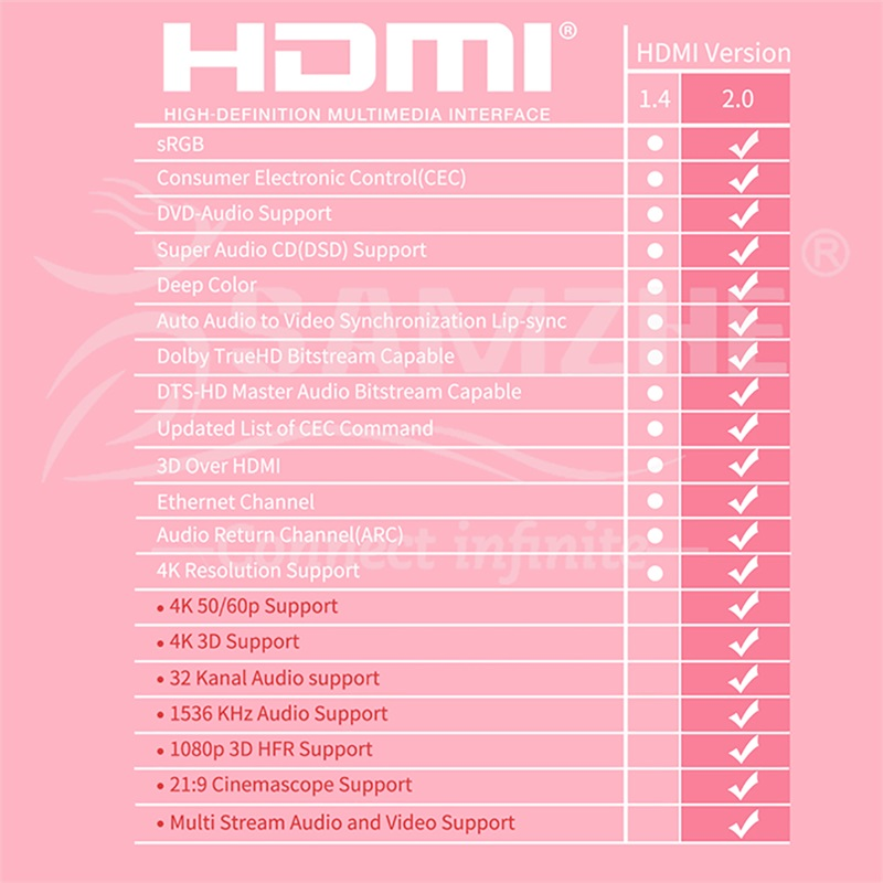 SAMZHE 4K*2K/60Hz HDMI 2 0 Cable Audio&Video Cable 32AWG HDMI UHD Cable for  Projector XBox TV BOX Laptop and TV Screen-in HDMI Cables from Consumer