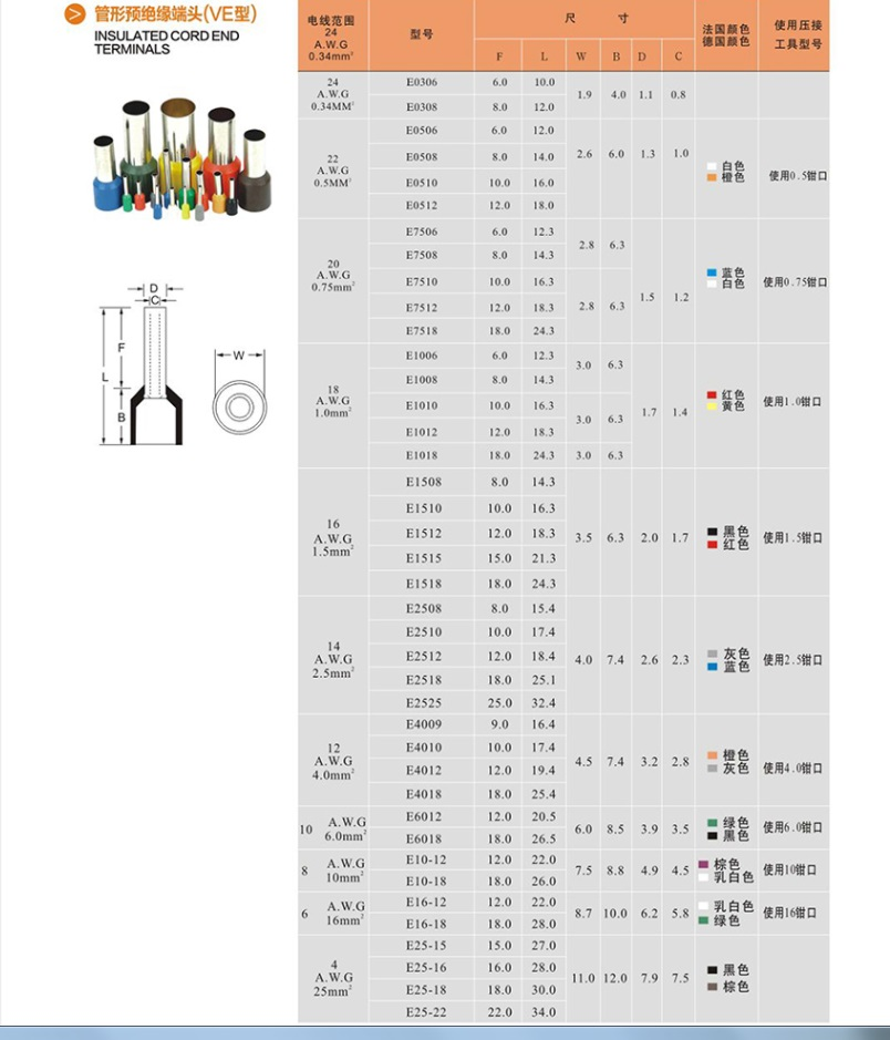 Unusual 3 8 Wire Cable Ferrules Contemporary - Electrical Circuit ...