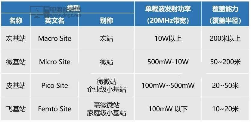 5G网速快功率高 5G的基站辐射应该会很大吧?23