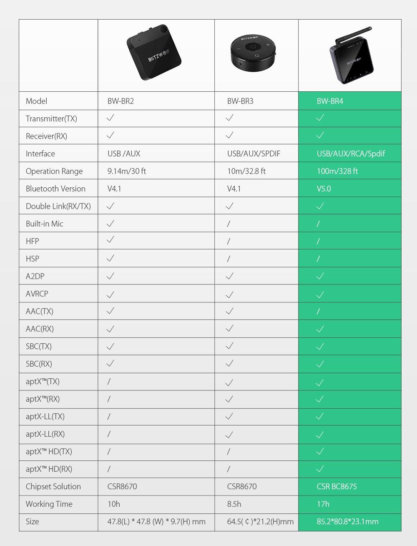 Bluetooth Aux Receiver Wolf 11