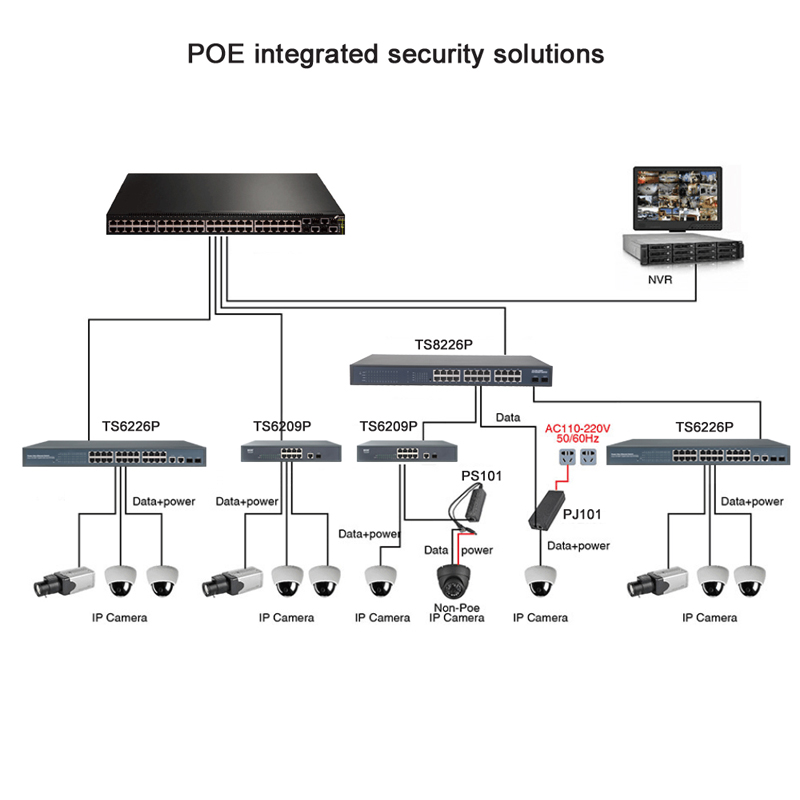 Купить с кэшбэком 24 Ports POE Switch With 2 Gigabit Combo Ports With RTL8332L