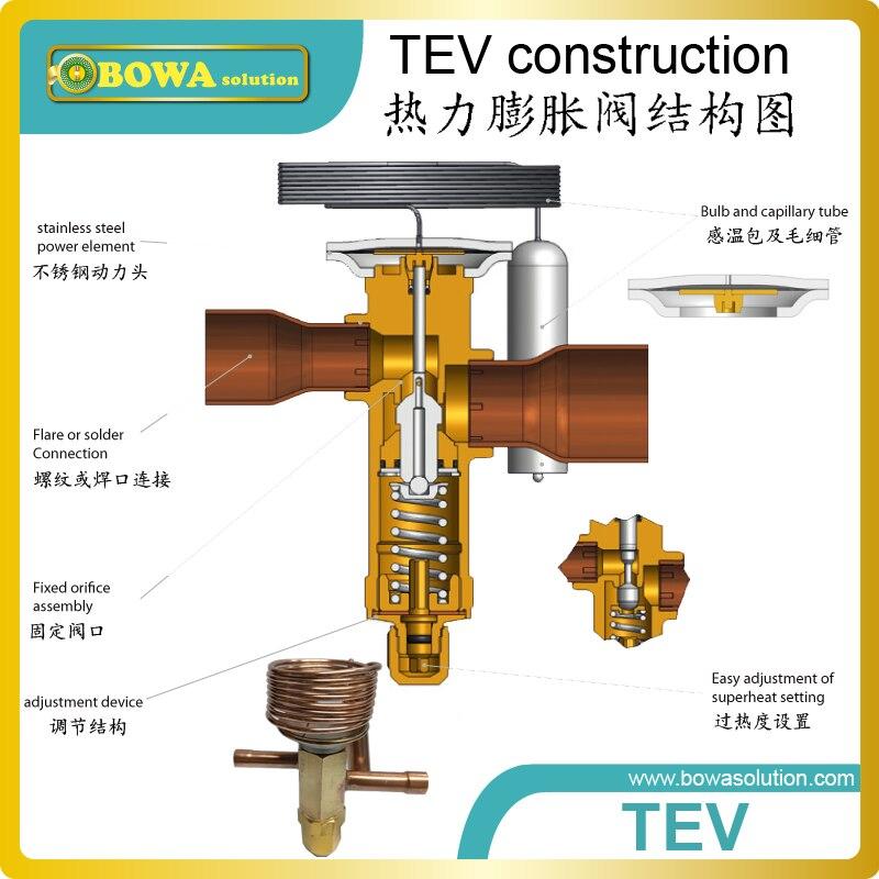 CRT 9 R404A 3TR thermische expansion ventil mit ODF verbindung ...