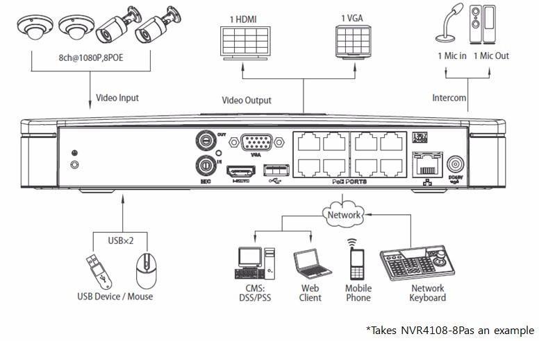 NVR4108 4116-8P