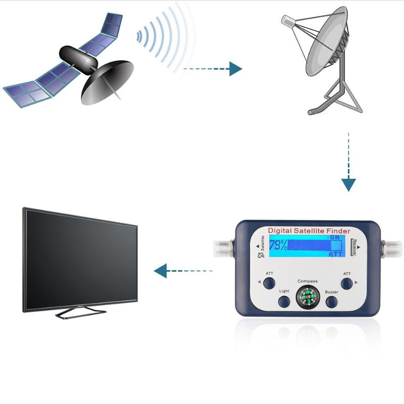 SF-07 Universal GSF-9506 Digital Sat Finder TV Satellite Finder Mini Antenna Satellite With LCD Screen Display For TV