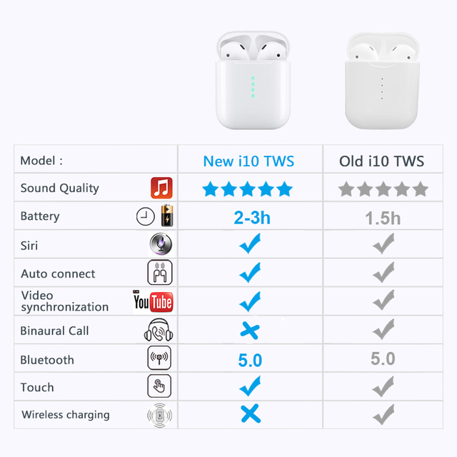 Wearpai i10 TWS bluetooth/earphone Mini Wireless Touch Earphone Earbuds with 3D Stereo Sound Built-in Mic Charging box 4
