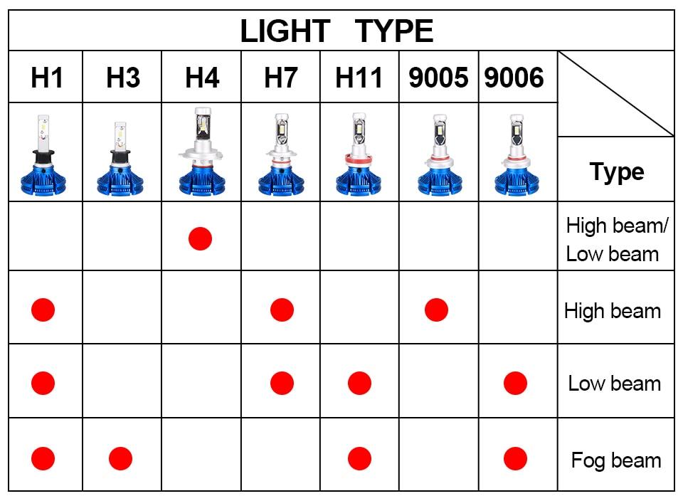 H4 Led CSP Chips H7 LED Headlights Auto-styling Led Car Bulb H1 H11 Fog Lamp Fanless (9)