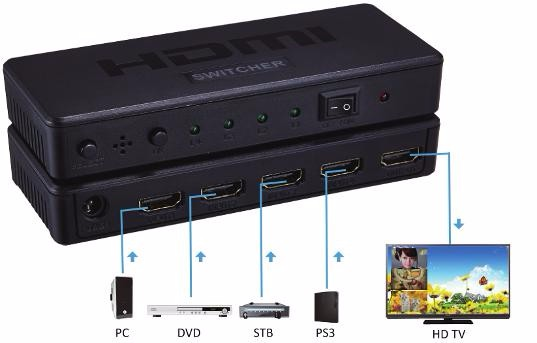 1PCS Switch Hdmi Pip And HDMI 4X1 Switch, HDMI Switch With PIP Function , 4kx2k, V1.4 Plastic, Video Converter