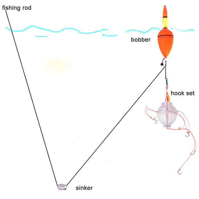 how to set up a fishing rod hook and sinker