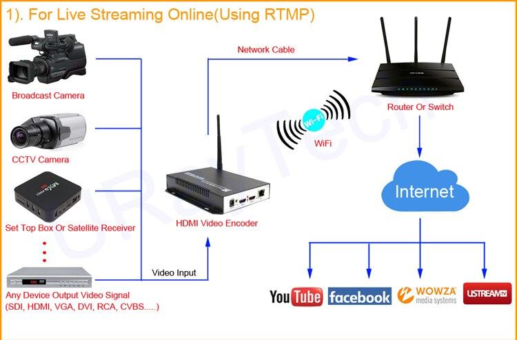 Fantastic Uray Mpeg4 Avc H 264 Iptv Wifi Encoder Hardware Hdmi To Rtsp Http Wiring Digital Resources Jonipongeslowmaporg