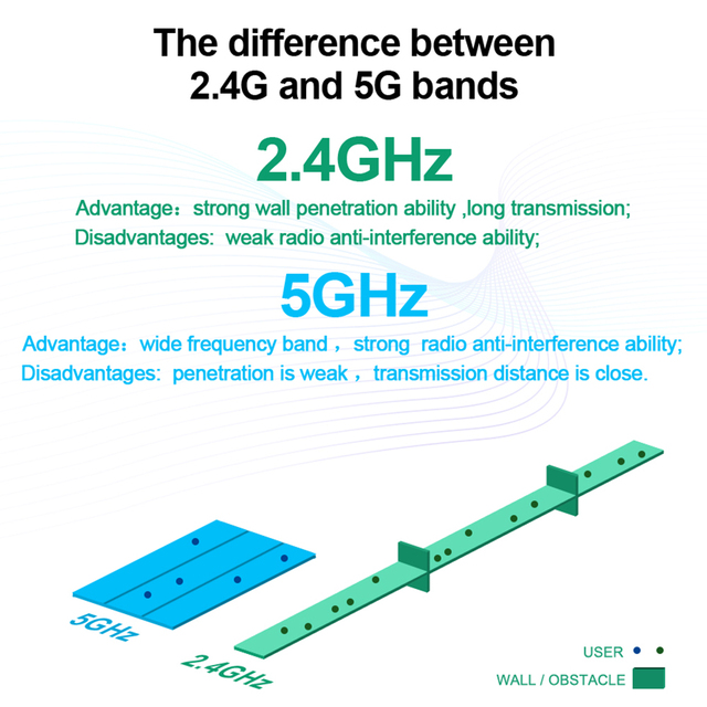 Rocketek 600Mbps Dual Band Wireless USB WiFi adapter RTL8188CU Wi-Fi Ethernet Receiver Dongle 2.4G 5GHZ for Pc Windows Wi Fi 2