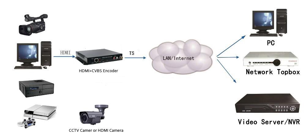 Купить с кэшбэком ESZYM HDMI+CVBS Wifi Encoder HDMI+CVBS Encoder H.264 Wireless IPTV Encoder