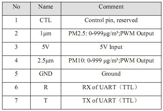 Interface specification for SDO11 - table