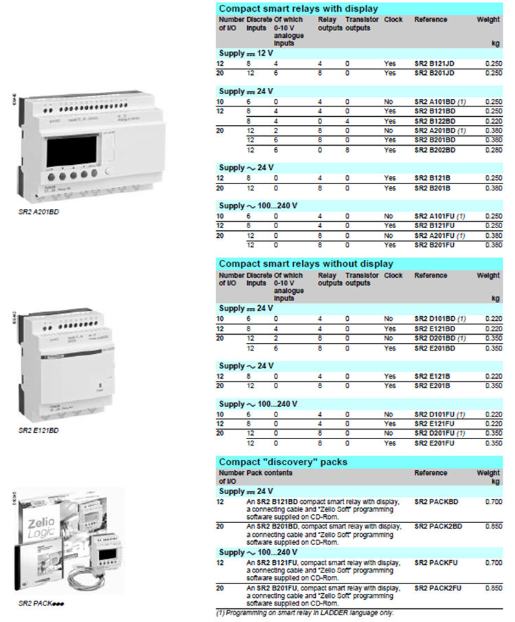 Compact smart relays