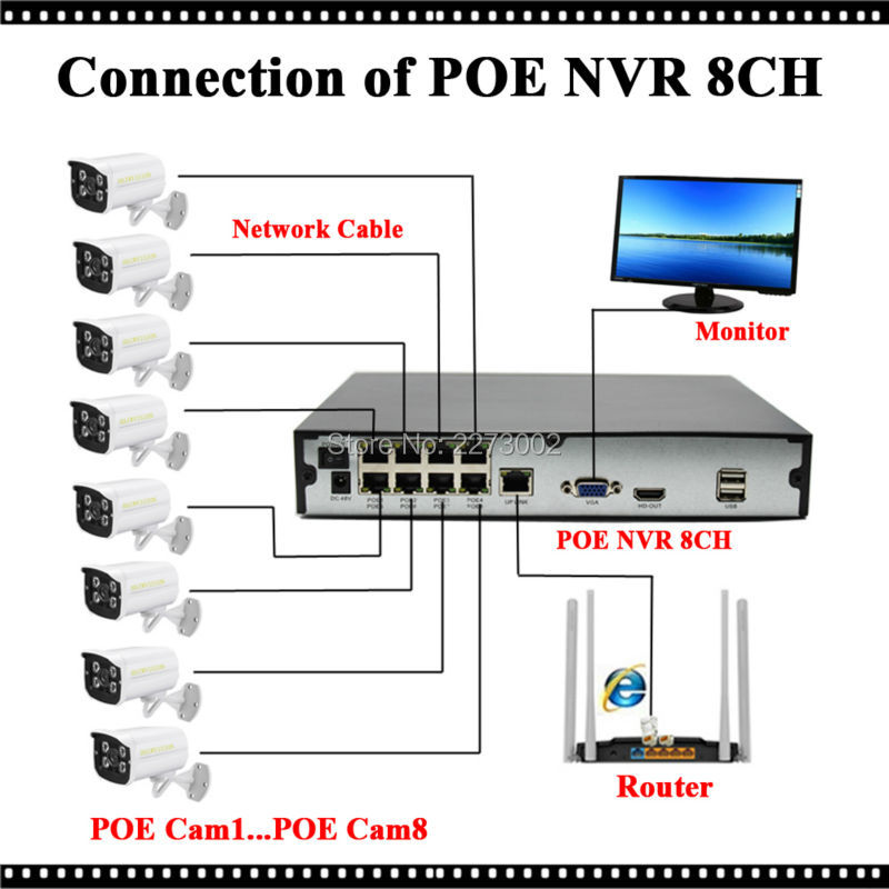 8CH POE NVR Connection