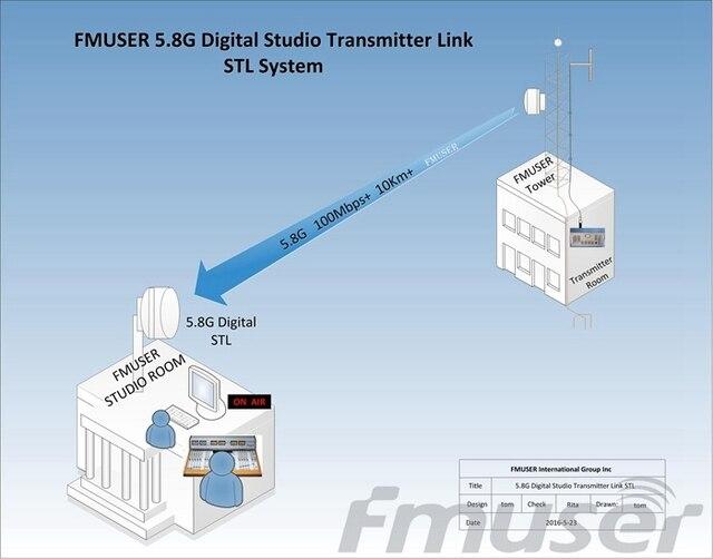 10 КМ 5.8 Г 1-полосная HD/SD Видео Аудио Цифровой Студии Передатчик Ссылка STL Системы для FM/TV станция