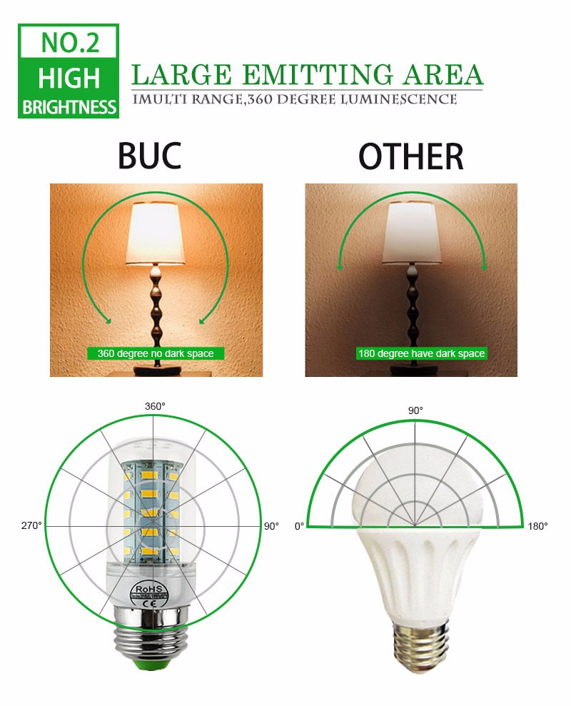 ECO CAT 2017 Full NEW LED lamp E27 E14 69leds 72leds 106leds SMD 5730 Corn Bulb 220V lamparas led Chandelier LED Spotlight 3