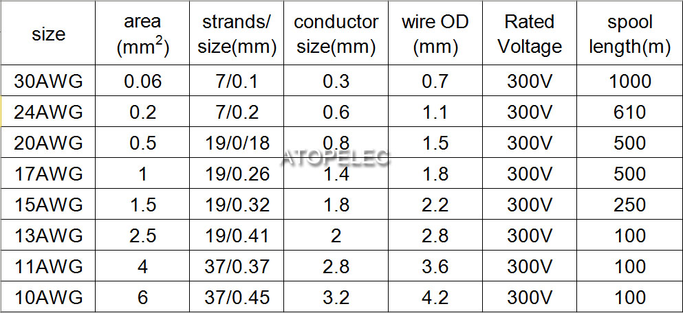 Awg wire size designation of the cable gallery wiring table and what is awg wire size designation of the cable image collections what is awg wire size keyboard keysfo Image collections