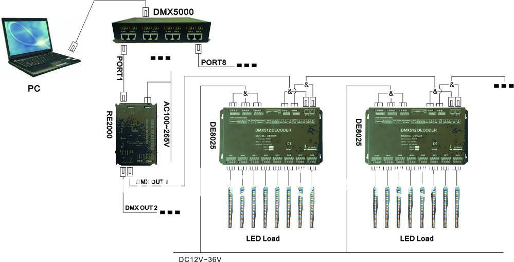 Free Shipping DMX512 Decoder, 24 Channels RGB Controller Input DC12-36V Constant Current LED Driver 350mA DE8025