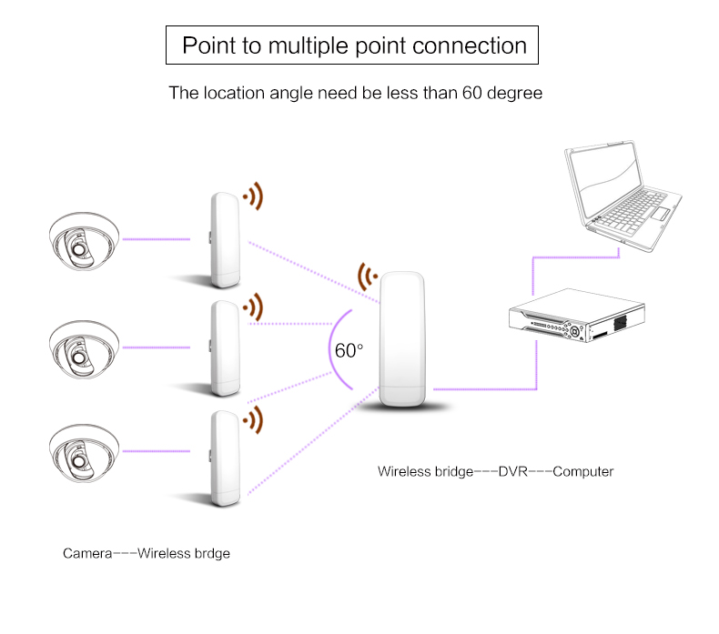 wireless access point 5 8g 300mbps outdoor cpe 3km wireless bridge rh ebay com 10Km Wireless Bridge Between Buildings directv wireless video bridge diagram
