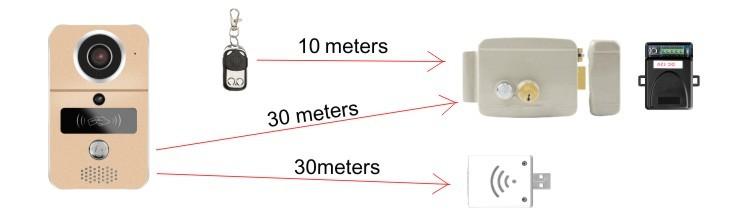 Smart doorbell 102C+working
