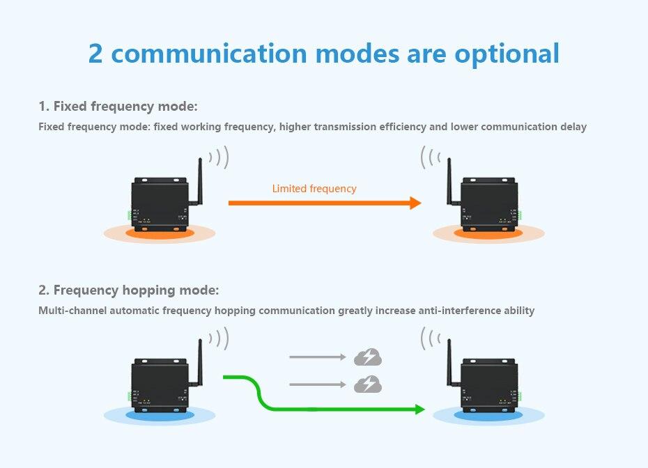 E34-DTU-2G4H27 500mW 2.4GHz Wireless Transceiver (3)
