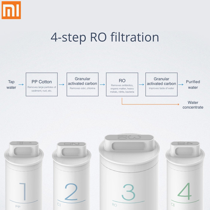Original Xiaomi Mi <font><b>Water</b></font> Purifier Preposition Activated Carbon Filter Smartphone Remote Control Home Appliance Pure <font><b>Water</b></font>
