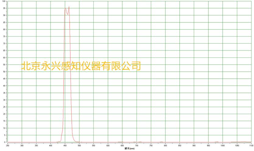 460 нм узкополосный фильтр для оптического тестирования, половина ширины 20 нм, синий фильтр различных размеров