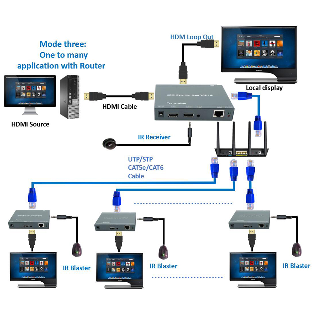 Image 5 - 2019 ZY DT209 RJ45 HDMI Extender IP Over UTP/STP CAT5 CAT5e CAT6 Extensor HDMI With IR LAN Network 200m HDMI Extender Ethernet-in HDMI Cables from Consumer Electronics