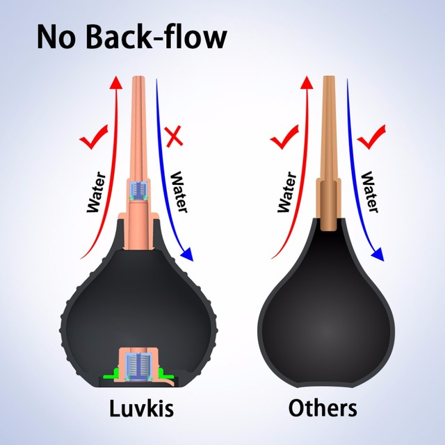 Luvkis 250ml Anti Flow Back Enema Rectal Syringe Cleaner Kitslismaphilia Repeat Squeeze Anal Sex Douching Irrigation Cleaner Lub