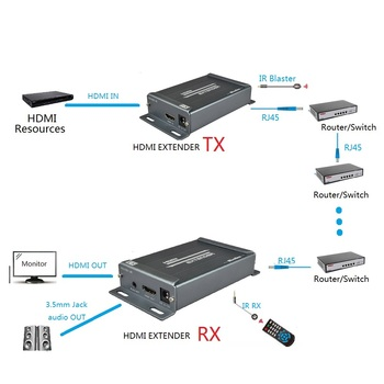 150M HDMI Extender with IR Transmitter Receiver Extender Over LAN TCP IP RJ45 Cat5e IR RX Support POE+3.5MM Jack Audio Extractor