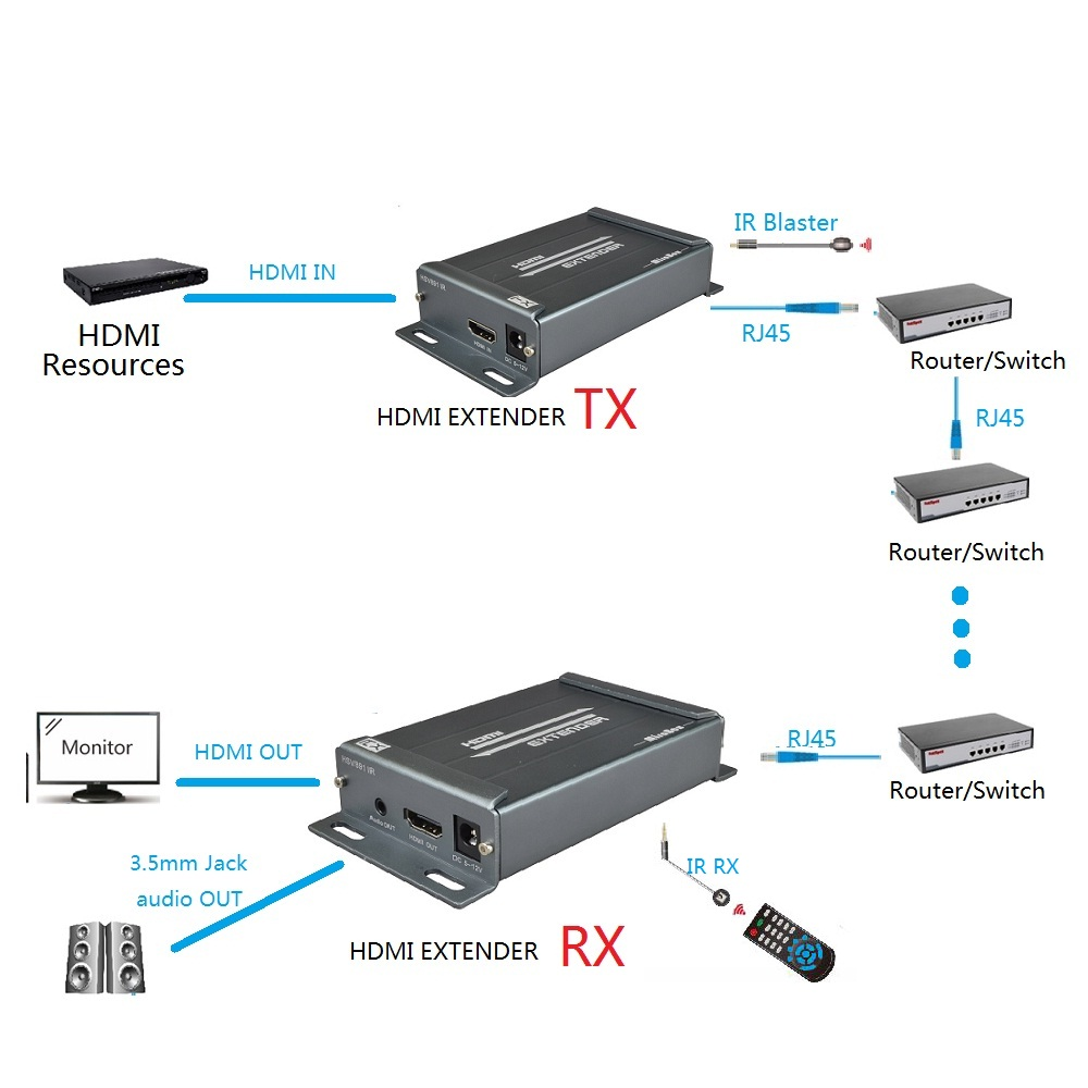 Extender HDMI 150 M avec émetteur IR récepteur Extender sur LAN TCP IP RJ45 Cat5e IR RX prise en charge POE + 3.5 MM Jack extracteur Audio