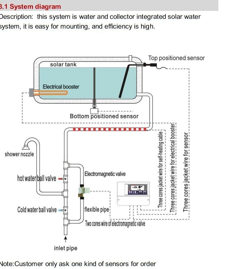 Снизу расположены Температура воды и уровень Сенсор для sr SWH контроллеры SR501, G1/2' соединения
