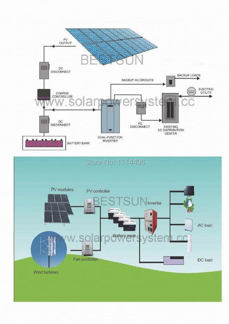 medium resolution of solar system solar power system solar home system solar energy system solar generator solar panel system