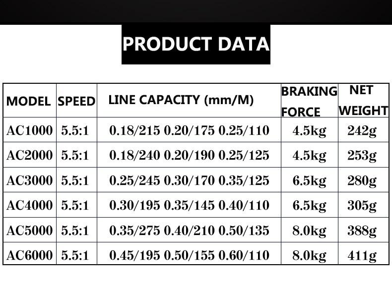 Topline Tackle Metal Spool Spinning Fishing Reel Superior Wheel for Freshwater Saltwater Fishing 1000 6000 Series 5 5 1 Wheel in Fishing Reels from Sports Entertainment
