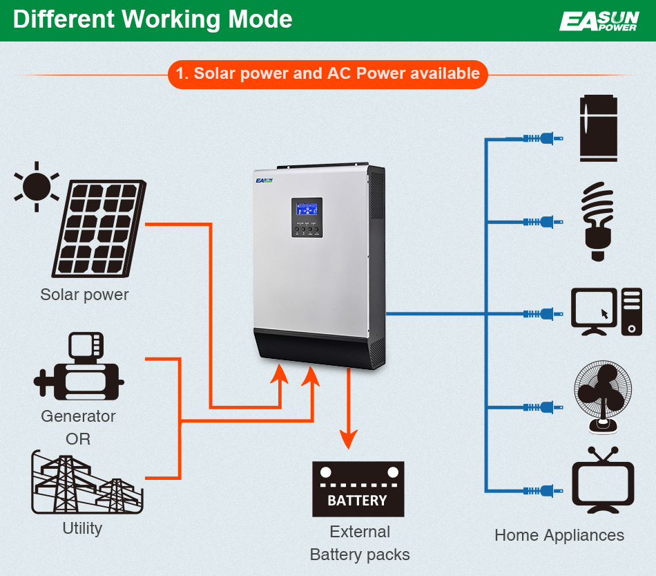 Easun Power 3kva Solar Inverter 2400w 24v 220v Hybrid Pure Ac Motor Wiring Together With Panels To Batteries Sine Wave Built In