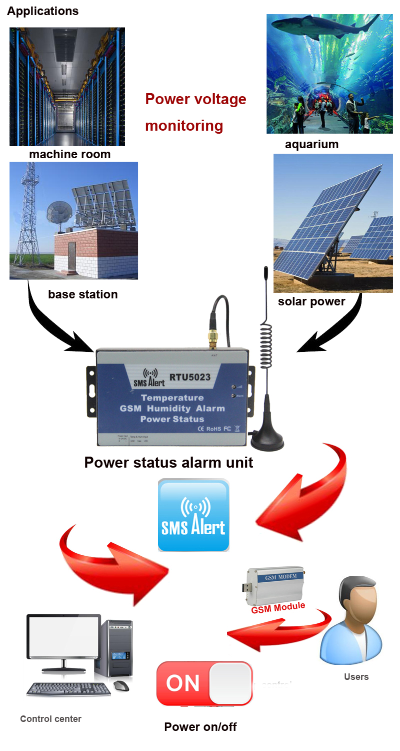 Power applications