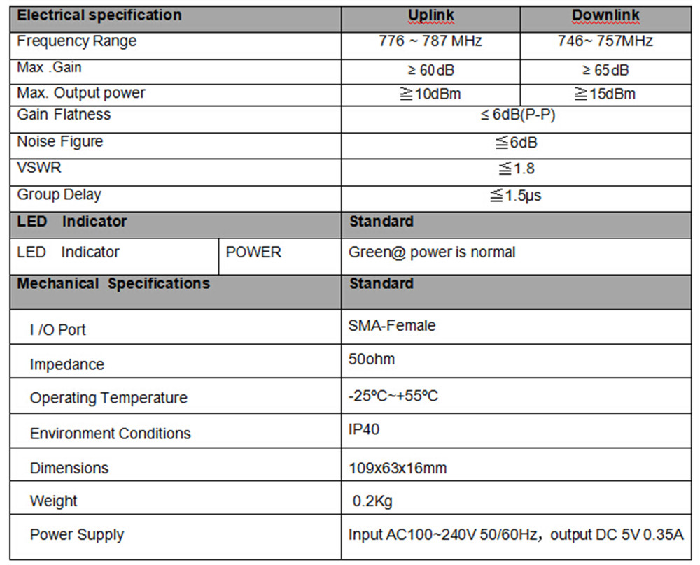 700MHz  Specification
