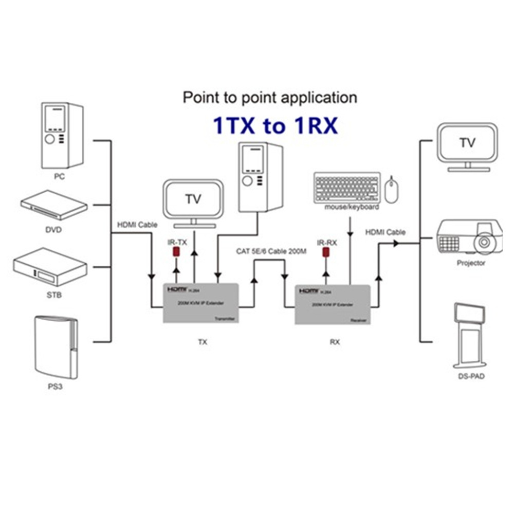 1080 P HDMI KVM IP Extender Adaptateur 200 m 1TX: NRXs par RJ45 UTP Lan Femelle Câble Connecteur Femelle Pour PC HDTV Affichage Livraison Gratuite - 4